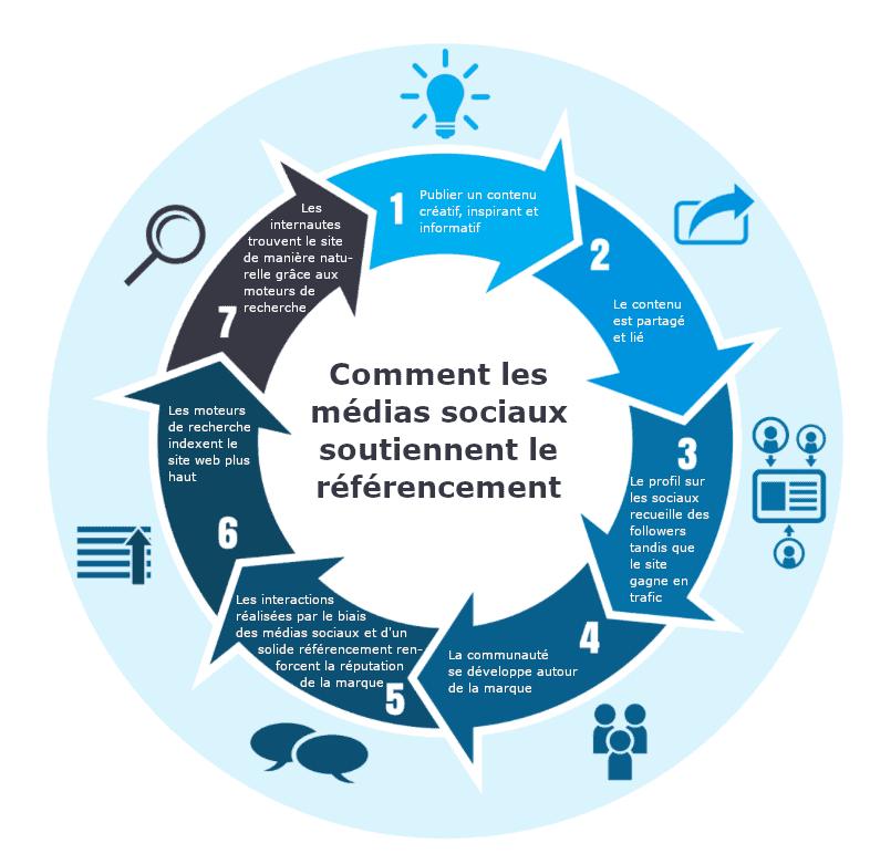 Comment les médias sociaux soutiennent le référencement