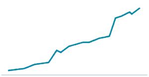 Une courbe probable d'acquisition de backlinks