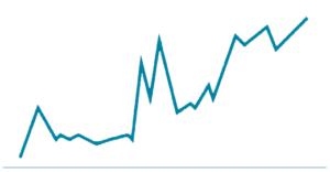 Une courbe d'acquisition de backlinks non naturelle